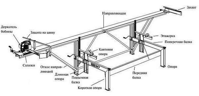 Как из бензопилы сделать самодельную пилораму - инструкция по сборке своими руками