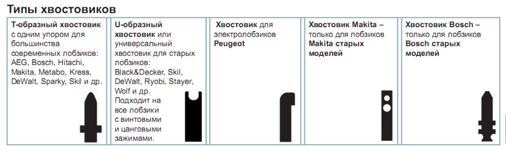 Виды и особенности пилкодержателей для электролобзика, классификация пилок по дереву и металлу