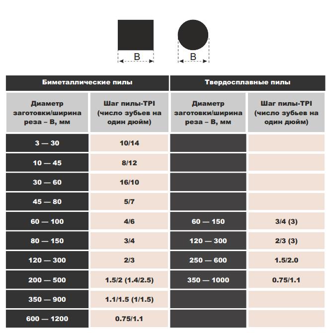 Классификация полотен для ленточной пилы, основные параметры и лучшие производители