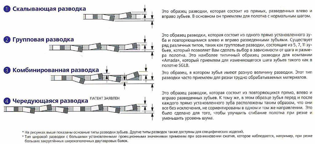Устройство заточного станка для ленточных пил, разводка зубьев и инструкция по восстановлению полотна